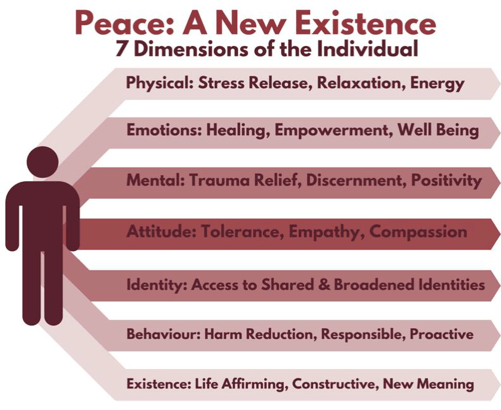 Peace: A New Existence