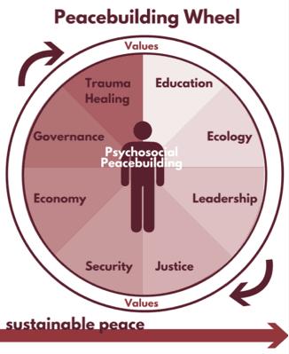 Peacebuilding Wheel