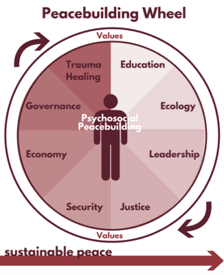 Peacebuilding Wheel